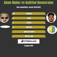 Adam Maher vs Godfried Roemeratoe h2h player stats