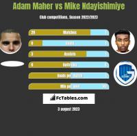 Adam Maher vs Mike Ndayishimiye h2h player stats