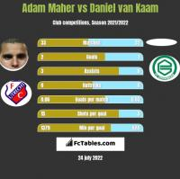Adam Maher vs Daniel van Kaam h2h player stats