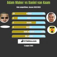Adam Maher vs Daniel van Kaam h2h player stats