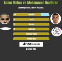 Adam Maher vs Mohammed Ihattaren h2h player stats
