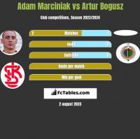 Adam Marciniak vs Artur Bogusz h2h player stats