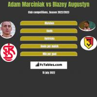 Adam Marciniak vs Błażej Augustyn h2h player stats