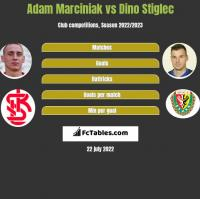 Adam Marciniak vs Dino Stiglec h2h player stats