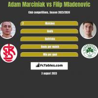 Adam Marciniak vs Filip Mladenović h2h player stats