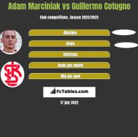 Adam Marciniak vs Guillermo Cotugno h2h player stats