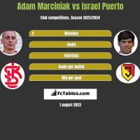 Adam Marciniak vs Israel Puerto h2h player stats