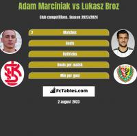 Adam Marciniak vs Lukasz Broz h2h player stats