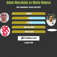Adam Marciniak vs Mario Maloca h2h player stats