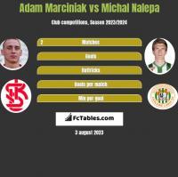 Adam Marciniak vs Michał Nalepa h2h player stats