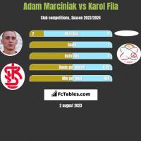 Adam Marciniak vs Karol Fila h2h player stats