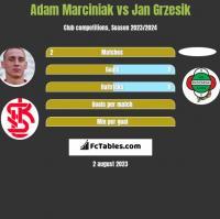 Adam Marciniak vs Jan Grzesik h2h player stats