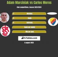 Adam Marciniak vs Carlos Moros h2h player stats