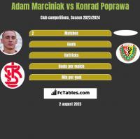 Adam Marciniak vs Konrad Poprawa h2h player stats