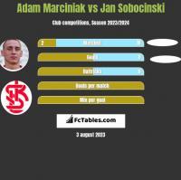 Adam Marciniak vs Jan Sobocinski h2h player stats