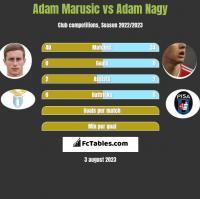 Adam Marusic vs Adam Nagy h2h player stats