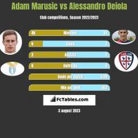 Adam Marusic vs Alessandro Deiola h2h player stats
