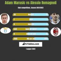 Adam Marusic vs Alessio Romagnoli h2h player stats