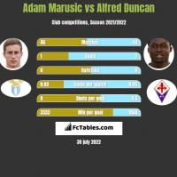 Adam Marusic vs Alfred Duncan h2h player stats