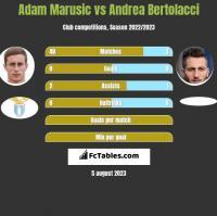 Adam Marusic vs Andrea Bertolacci h2h player stats