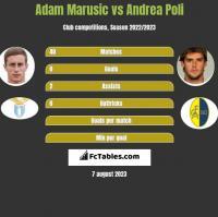 Adam Marusic vs Andrea Poli h2h player stats