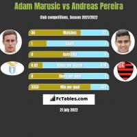 Adam Marusic vs Andreas Pereira h2h player stats