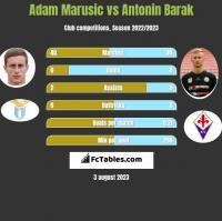 Adam Marusic vs Antonin Barak h2h player stats