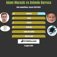 Adam Marusic vs Antonio Barreca h2h player stats