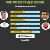 Adam Marusic vs Bryan Cristante h2h player stats
