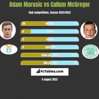 Adam Marusic vs Callum McGregor h2h player stats