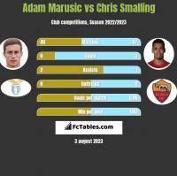 Adam Marusic vs Chris Smalling h2h player stats