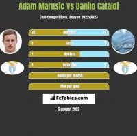 Adam Marusic vs Danilo Cataldi h2h player stats