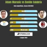 Adam Marusic vs Davide Calabria h2h player stats