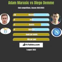 Adam Marusic vs Diego Demme h2h player stats