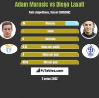 Adam Marusic vs Diego Laxalt h2h player stats