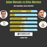 Adam Marusic vs Dries Mertens h2h player stats