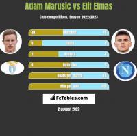 Adam Marusic vs Elif Elmas h2h player stats