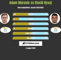 Adam Marusic vs Elseid Hysaj h2h player stats