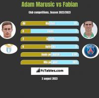 Adam Marusic vs Fabian h2h player stats