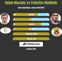Adam Marusic vs Federico Mattiello h2h player stats