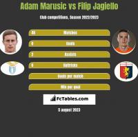 Adam Marusic vs Filip Jagiello h2h player stats