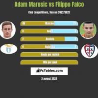 Adam Marusic vs Filippo Falco h2h player stats