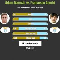 Adam Marusic vs Francesco Acerbi h2h player stats