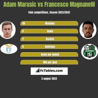 Adam Marusic vs Francesco Magnanelli h2h player stats