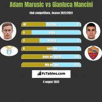 Adam Marusic vs Gianluca Mancini h2h player stats