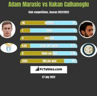 Adam Marusic vs Hakan Calhanoglu h2h player stats