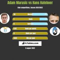 Adam Marusic vs Hans Hateboer h2h player stats