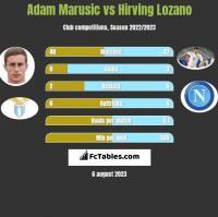 Adam Marusic vs Hirving Lozano h2h player stats