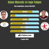 Adam Marusic vs Iago Falque h2h player stats