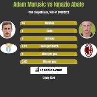 Adam Marusic vs Ignazio Abate h2h player stats